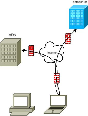 Share one VPN connection | GeekLab
