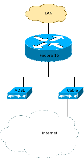 Fedora 15 | GeekLab